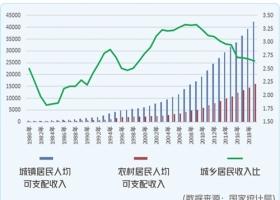 2019中国农业经济发展报告及展望
