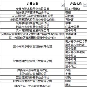 陕西去年新增绿色食品认证企业57家 名单看这里